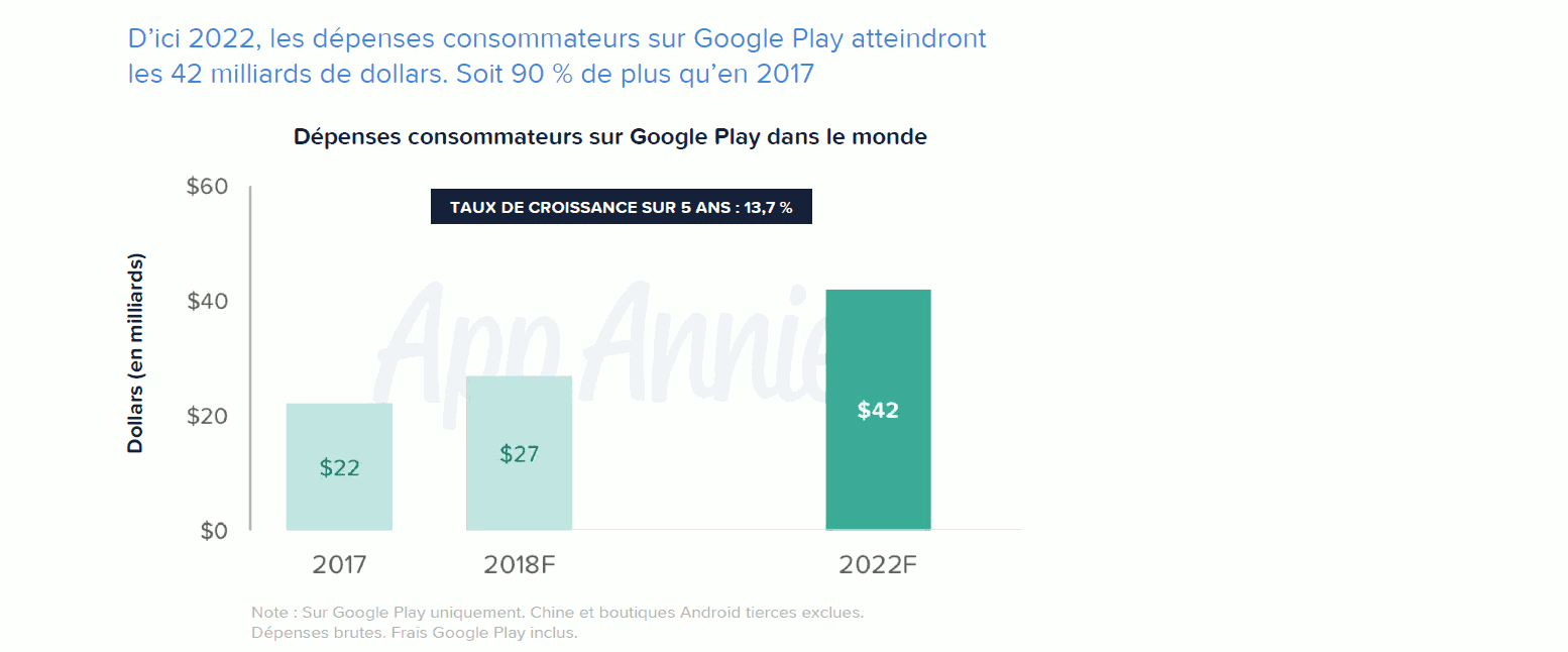Google Play regorge d'options de monétisation