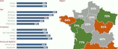 Les français et le jeu vidéo en 2018