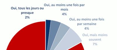 Jeu vidéo : à quoi jouent les français ?