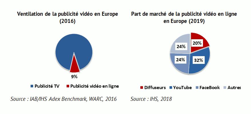Ventilation de la publicité en ligne en Europe