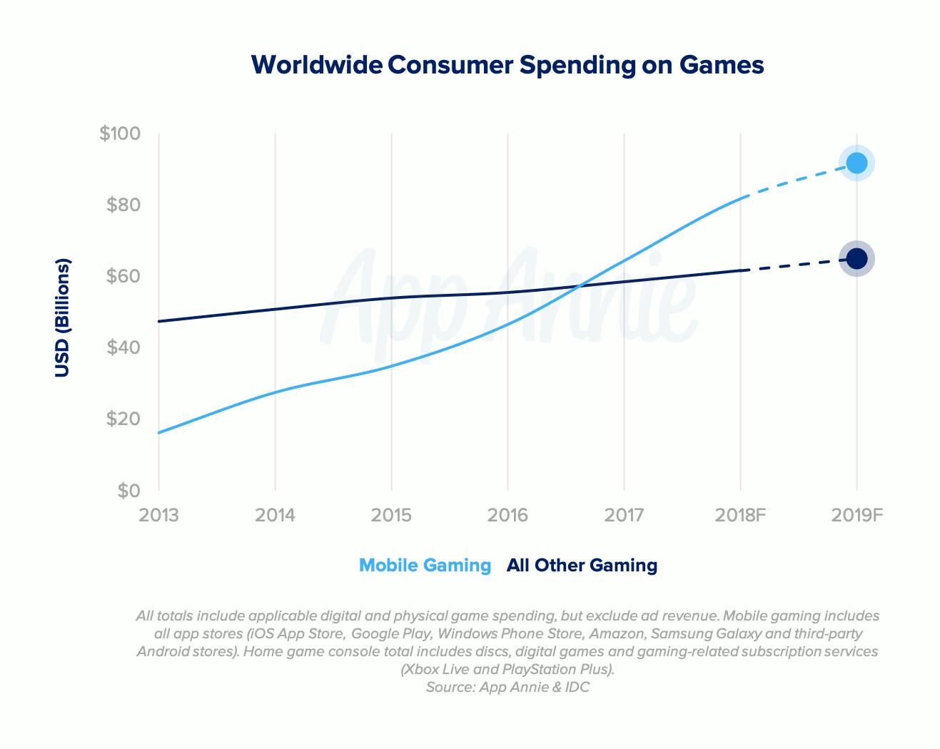 Le jeu sur mobile