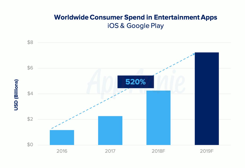 L'industrie mondiale du streaming