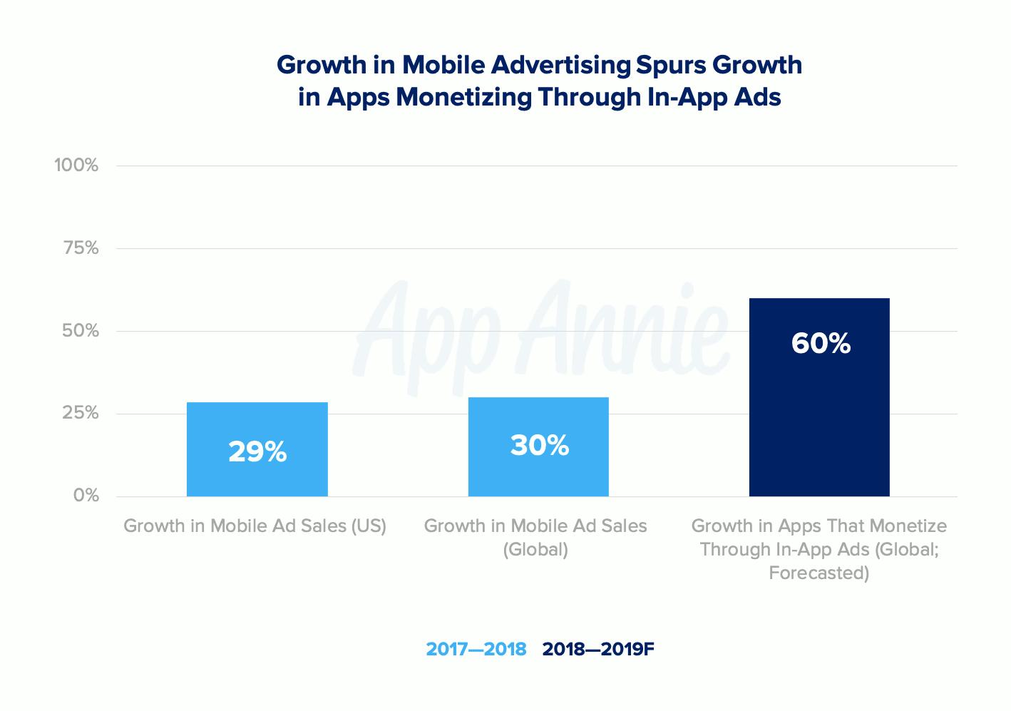 Publicités dans les applications