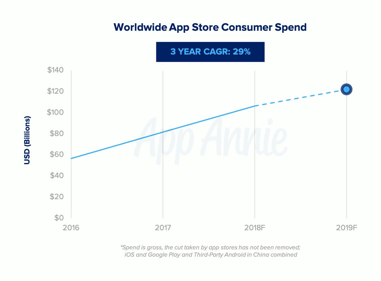Les dépenses consommateurs de l'App Store