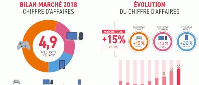 Marché français du jeu vidéo