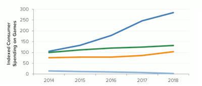 Les jeux mobiles génèrent plus de revenus