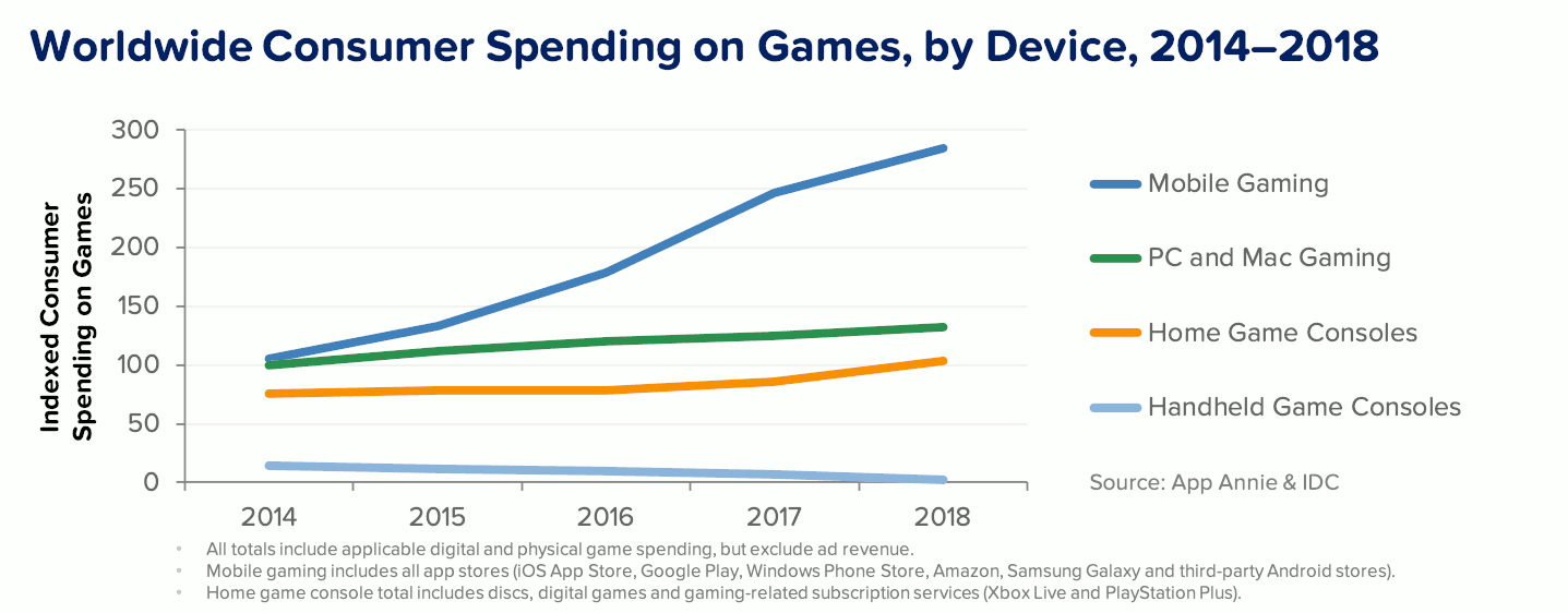 Worldwide consumer spending on games, by device, 2014-2018