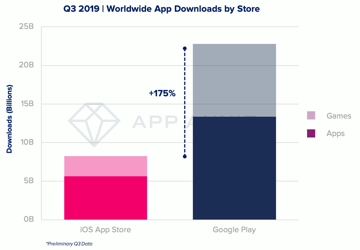 Q3 2019 - Wordwide App Downloads by Store