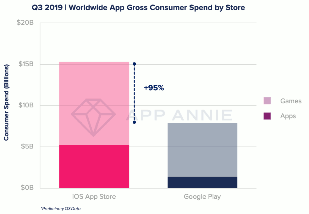 Q3 2019 - Worldwide App Gross Consumer Spend by Store