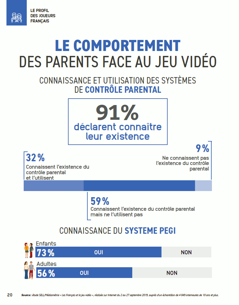 Les parents attentifs à la classification PEGI… moins au contrôle parental