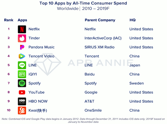 Top 10 apps by all-time consumer spend - Worldwide