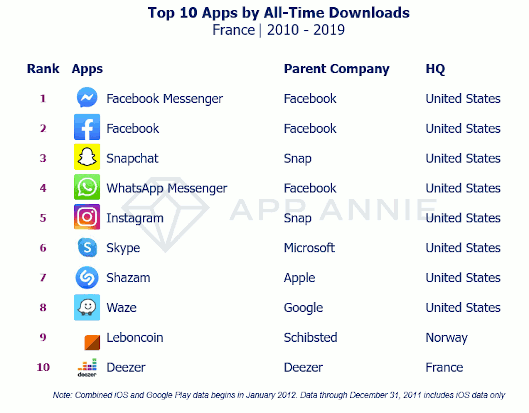 Top 10 apps by all-time downloads France