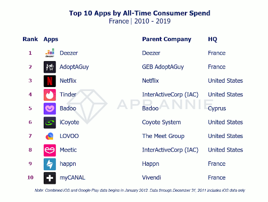 Top 10 apps by all-time consumer spend - France