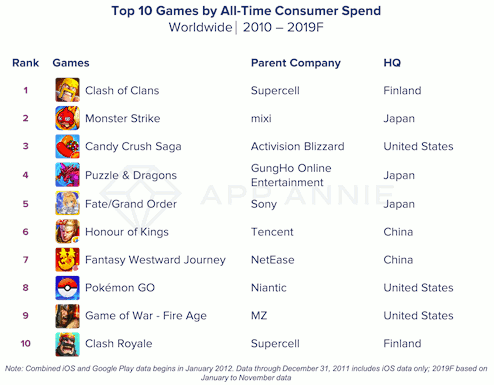 Top 10 apps and games by consumer spend - Worldwide