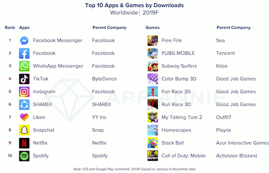 Top 10 apps and games by Downloads - Worldwide 2019