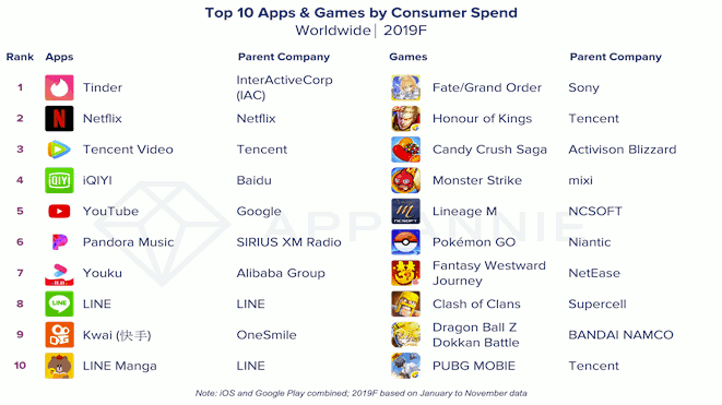 Top 10 apps and games by consumer spend - Worldwide 2019