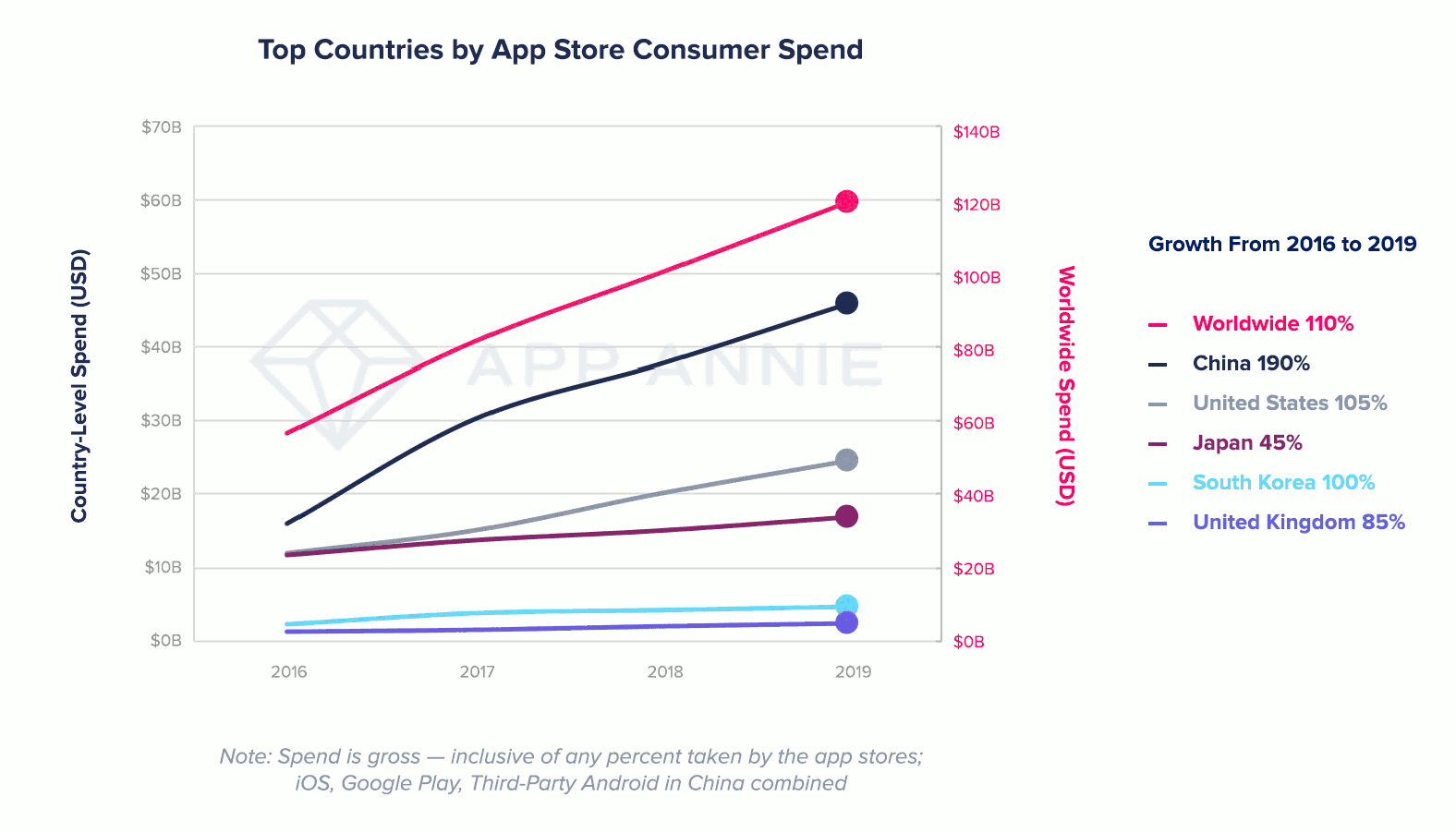 Top country by App store consumer spend