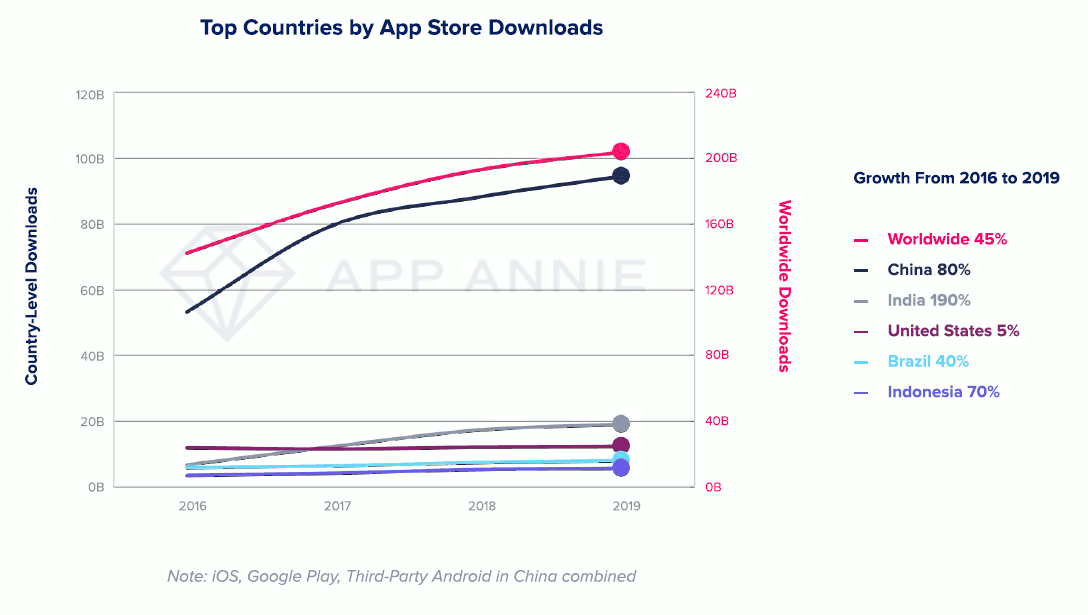 Top country by App store download