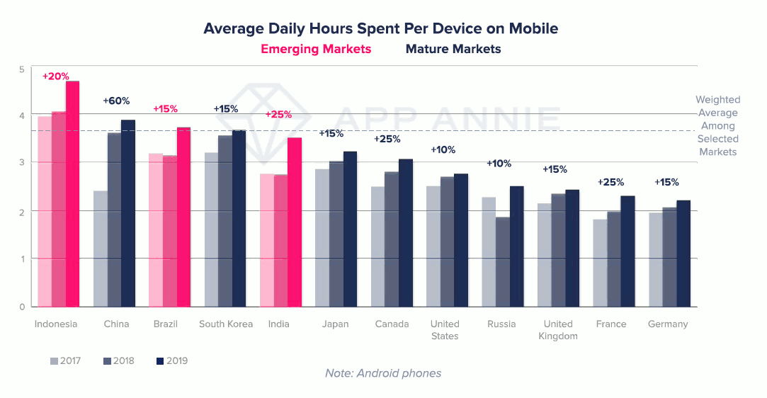 Average Daily hours pent per device on mobile