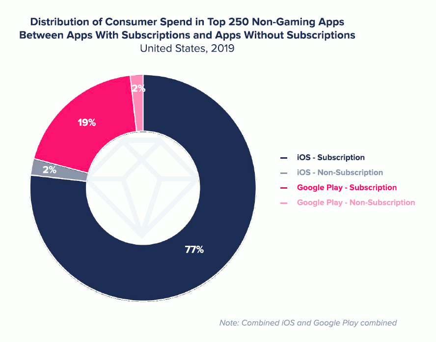 Distribution of consumer spend in top 250 non-gaming Apps