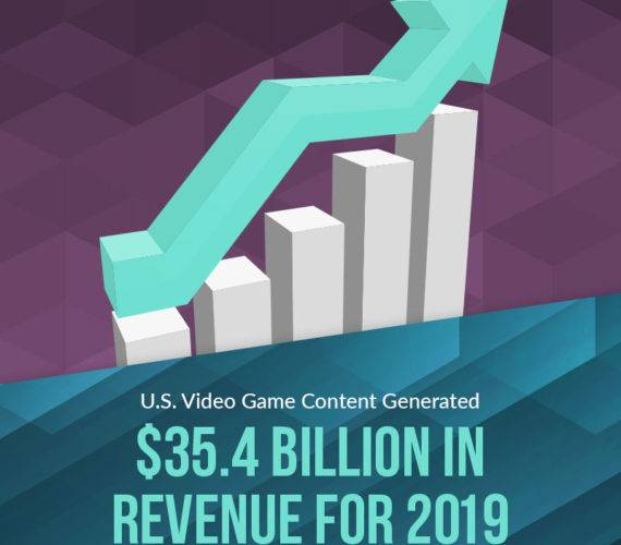 U.S. Video Game Content Generated .4 Billion in Revenue for 2019