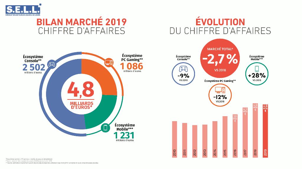 Chiffre d'affaires et marché du jeu vidéo en France en 2019