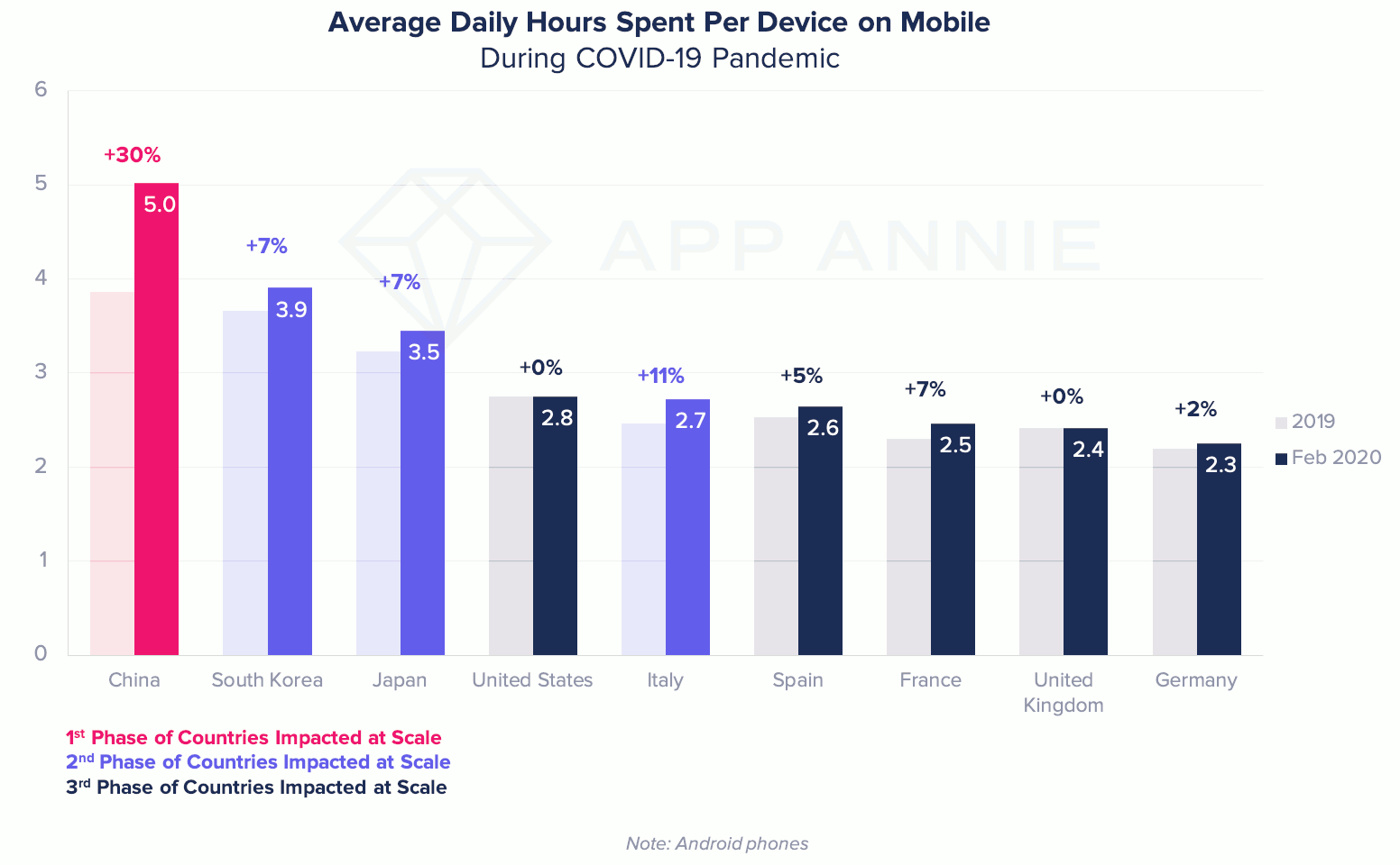Average daily hours spent per device on mobile