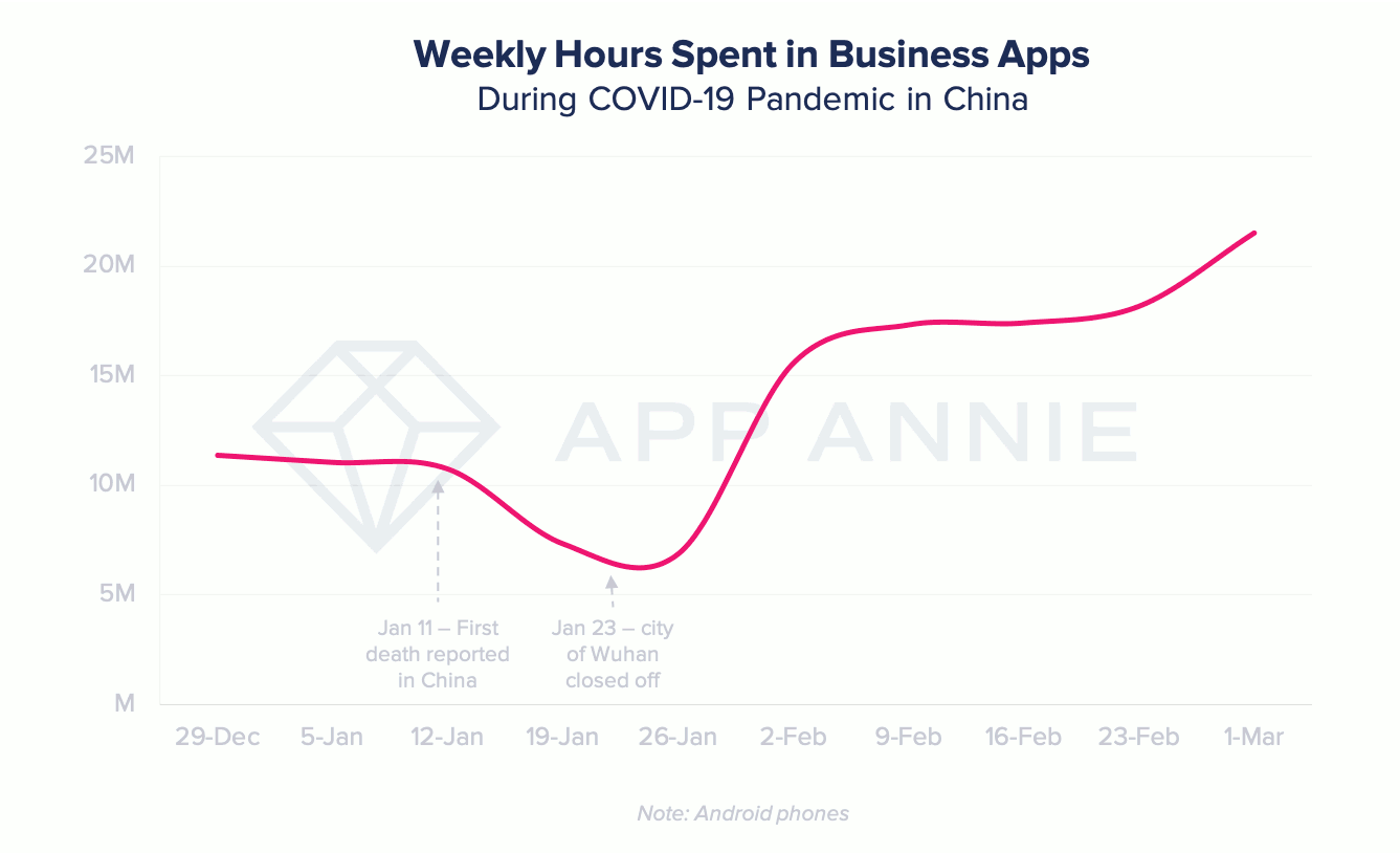 Weekly hours spent in business app