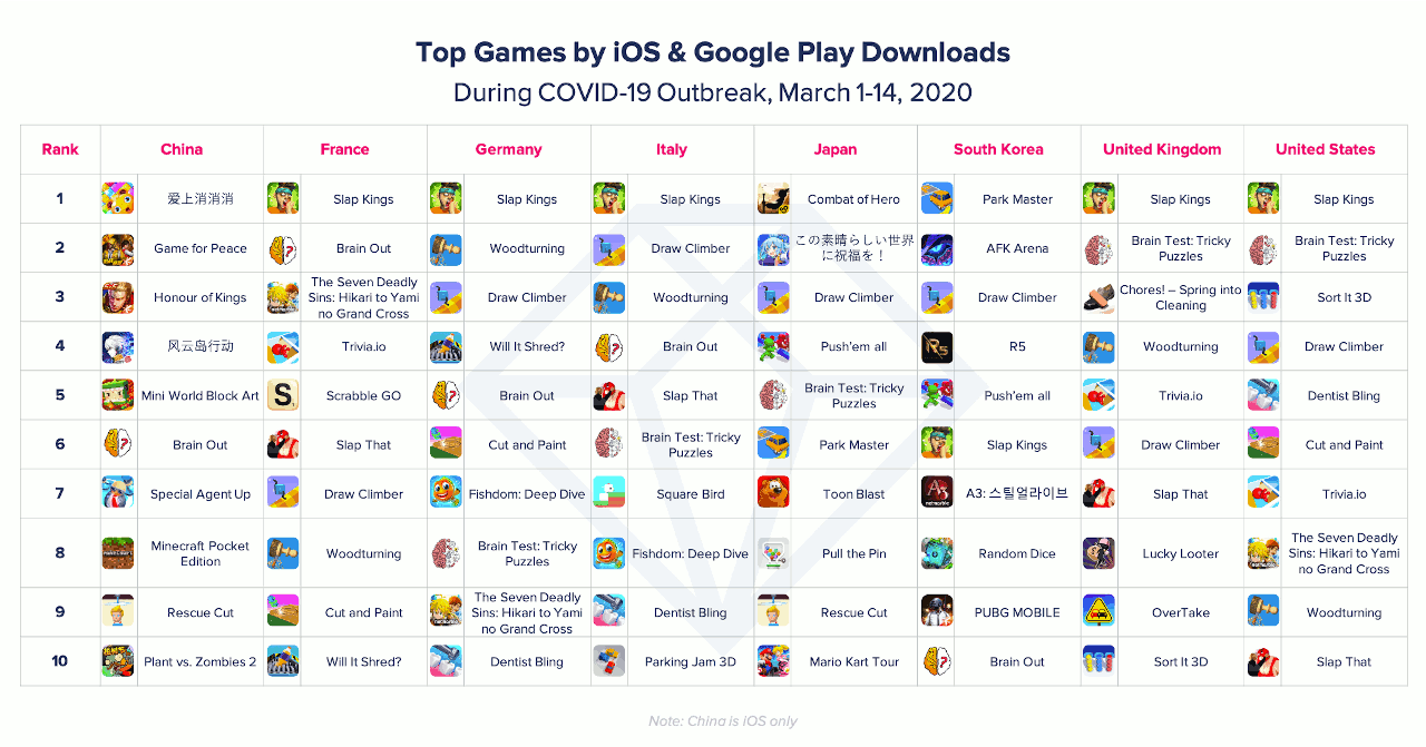 Top games by ios and google play downloads