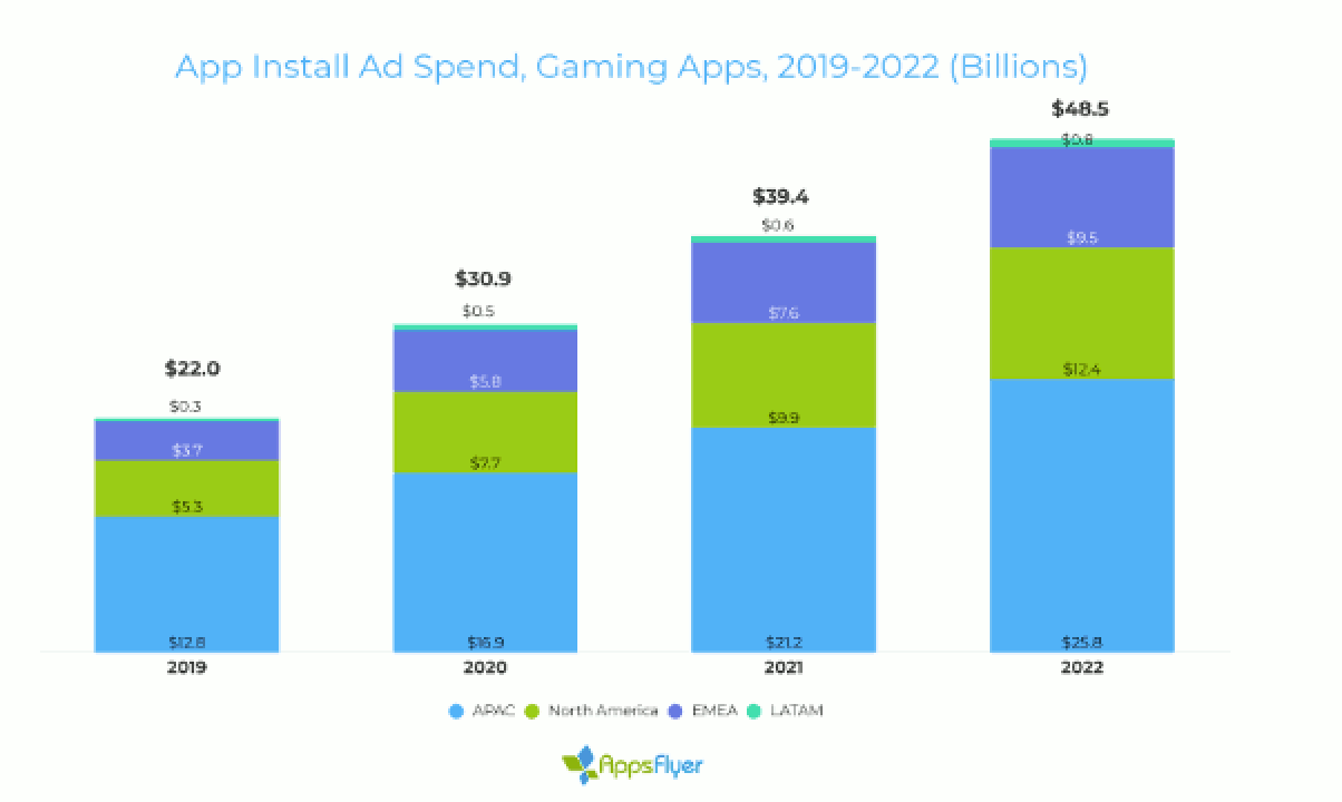 App install ad spend, gaming apps, 2019-2022 (bilions)