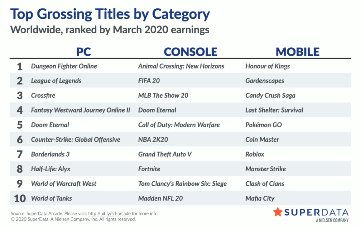 Top grossing titles by category