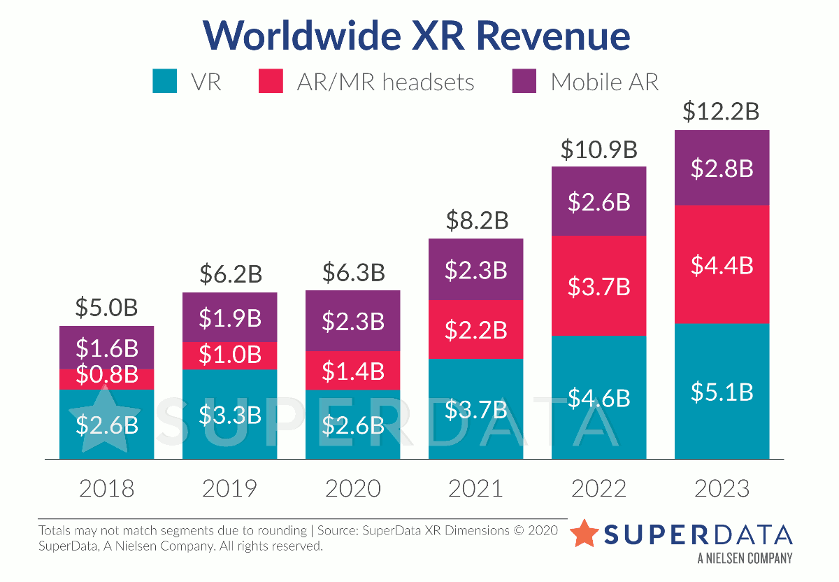 Worldwide XR revenue