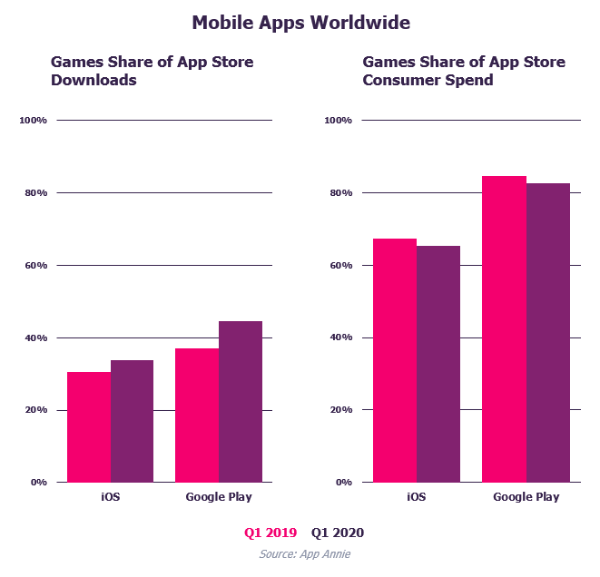 Applications mobiles dans le monde