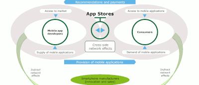 L'économie des applications mobiles a généré