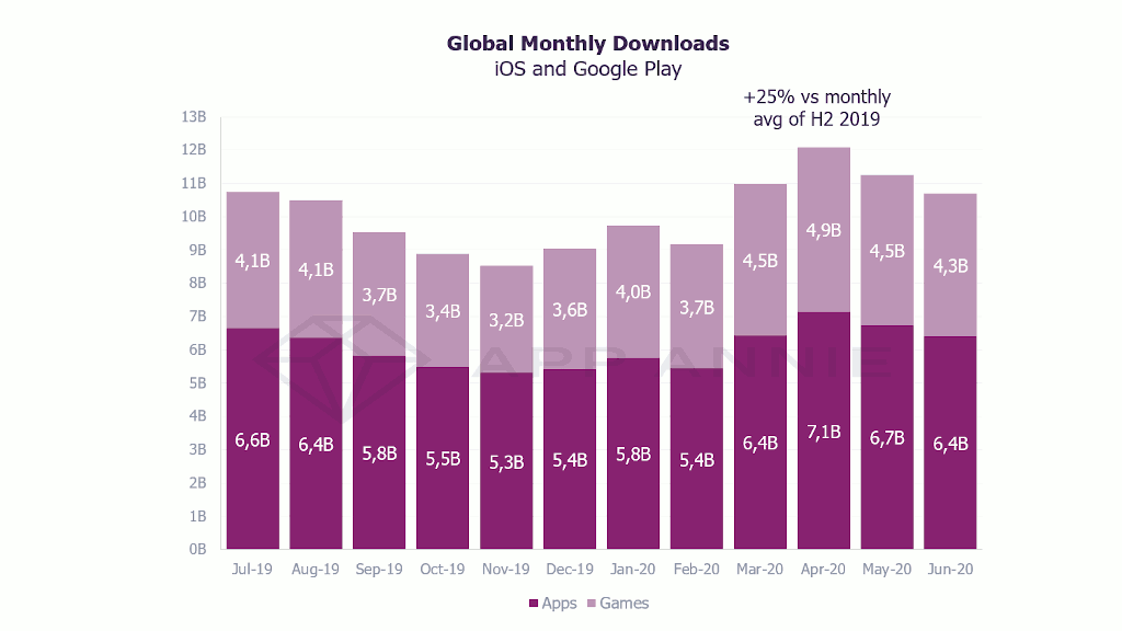 Global monthly downloads