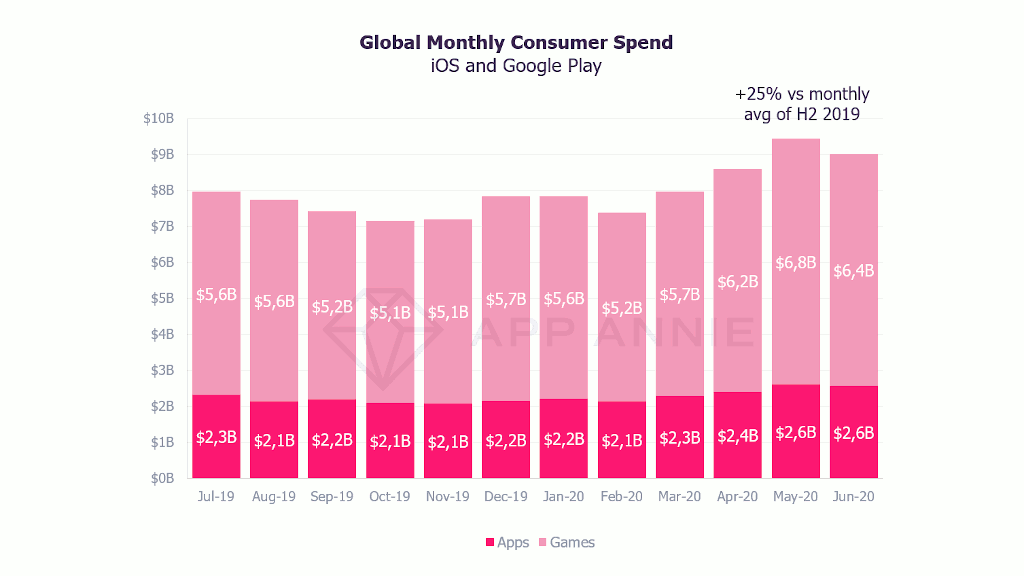 Global monthly consumer spending on iOS and Google Play