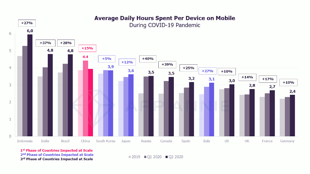 Average daily hours spent per mobile device