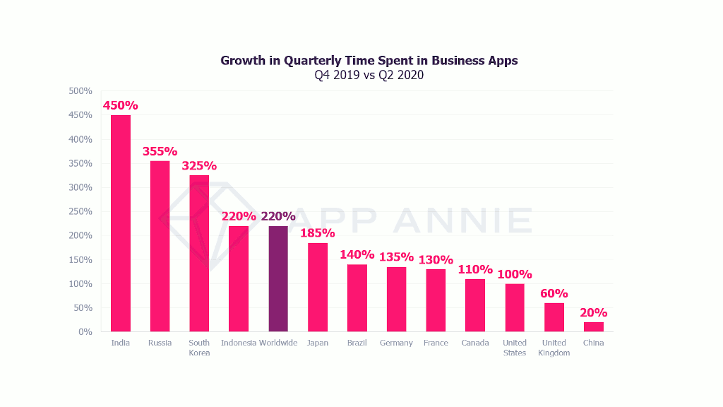 Growth in quarterly time spent in business applications