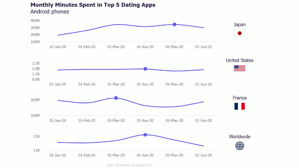 Monthly minutes spent in the 5 best dating apps