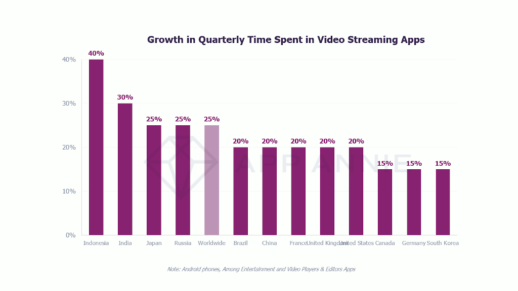 Growth in quarterly time spent on video streaming applications