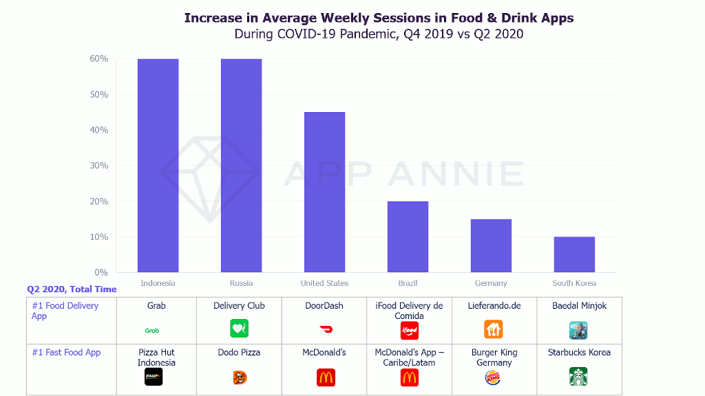 Increase in the number of average weekly sessions in catering applications