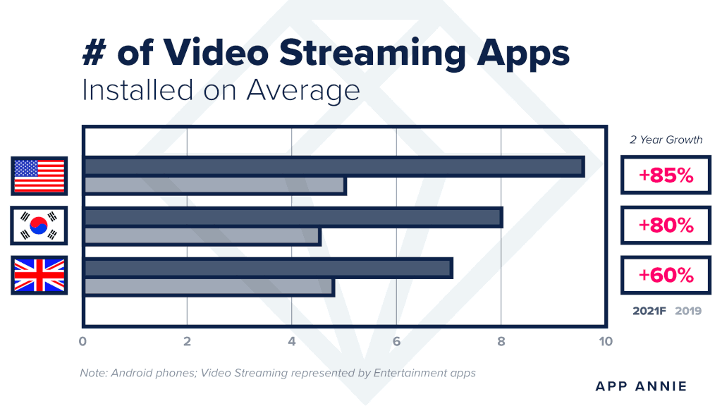 Applications de streaming vidéo