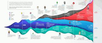 50 ans d'histoire du jeu vidéo,