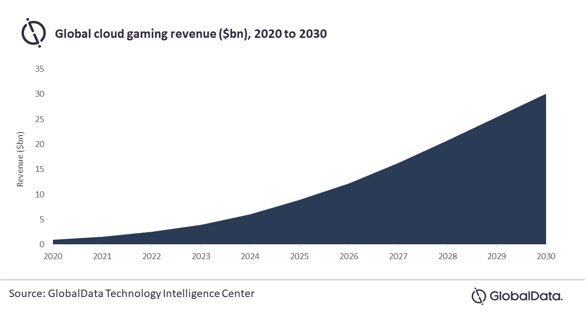 Revenus du cloud gaming 2020 à 2030 (en milliards de dollars)